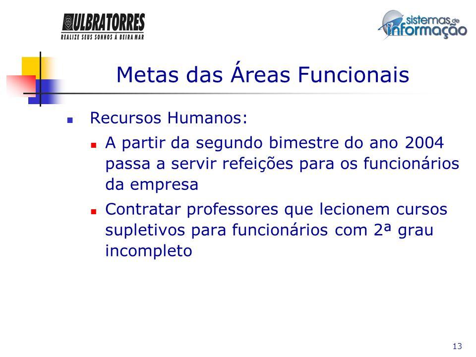 Metas das Áreas Funcionais