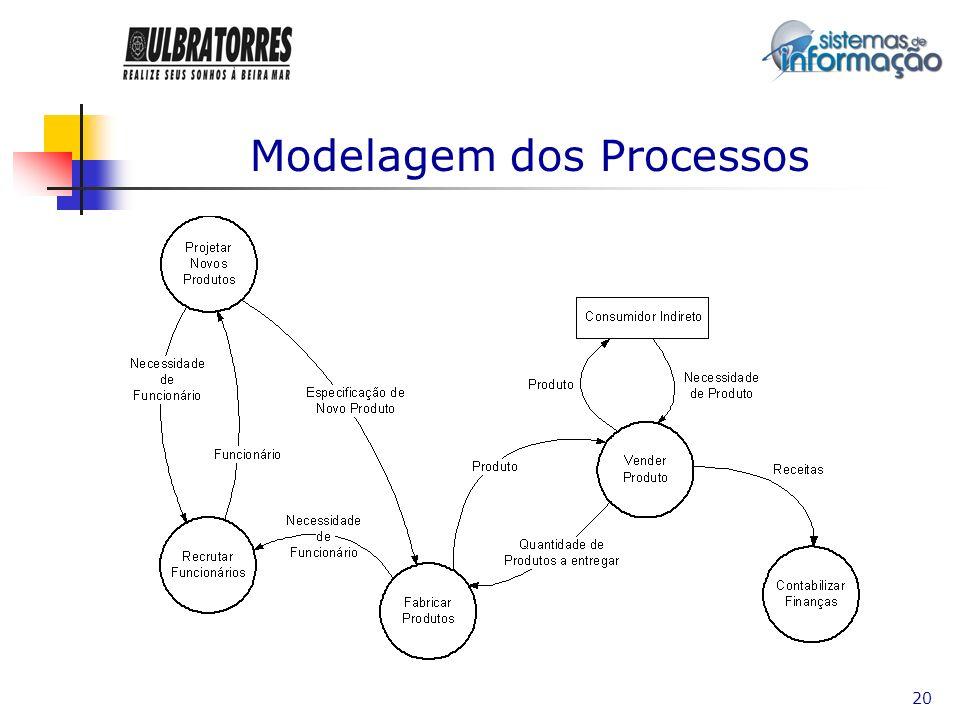 Modelagem dos Processos