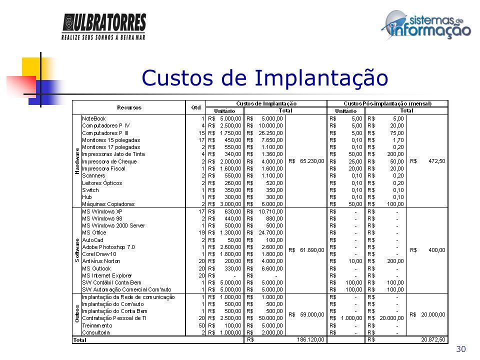 Custos de Implantação