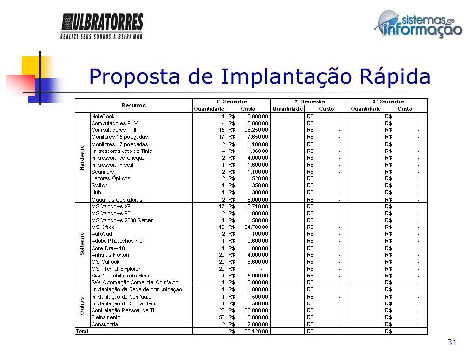 Proposta de Implantação Rápida