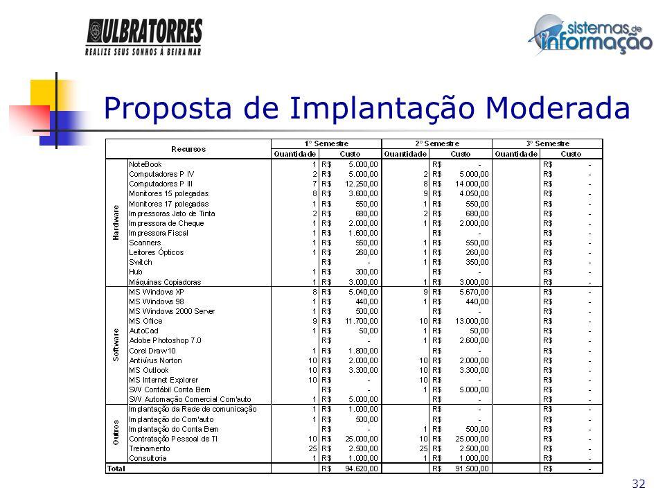 Proposta de Implantação Moderada