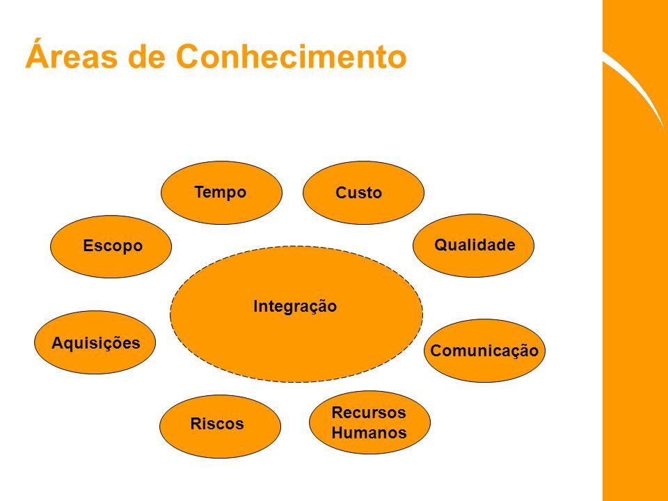 Áreas de Conhecimento Tempo Custo Escopo Qualidade Integração