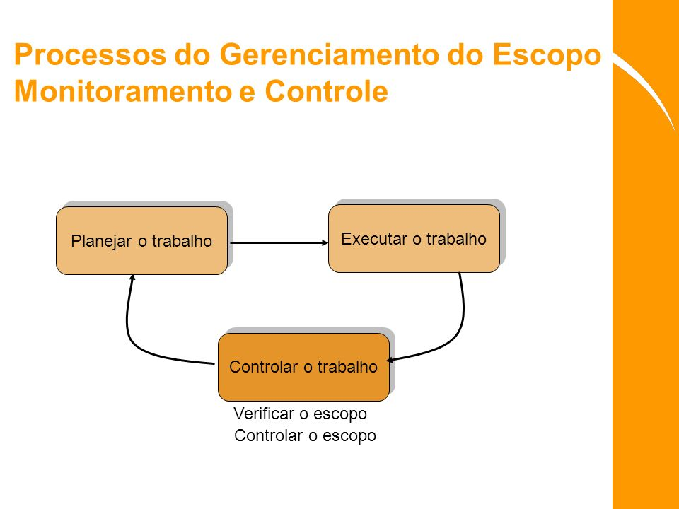Processos do Gerenciamento do Escopo Monitoramento e Controle