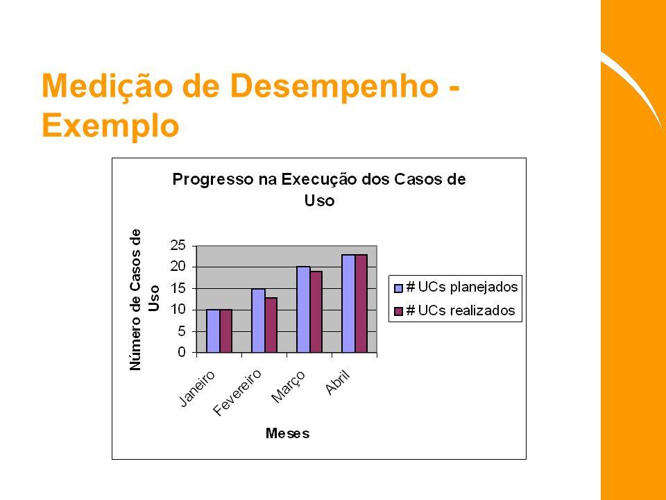 Medição de Desempenho - Exemplo