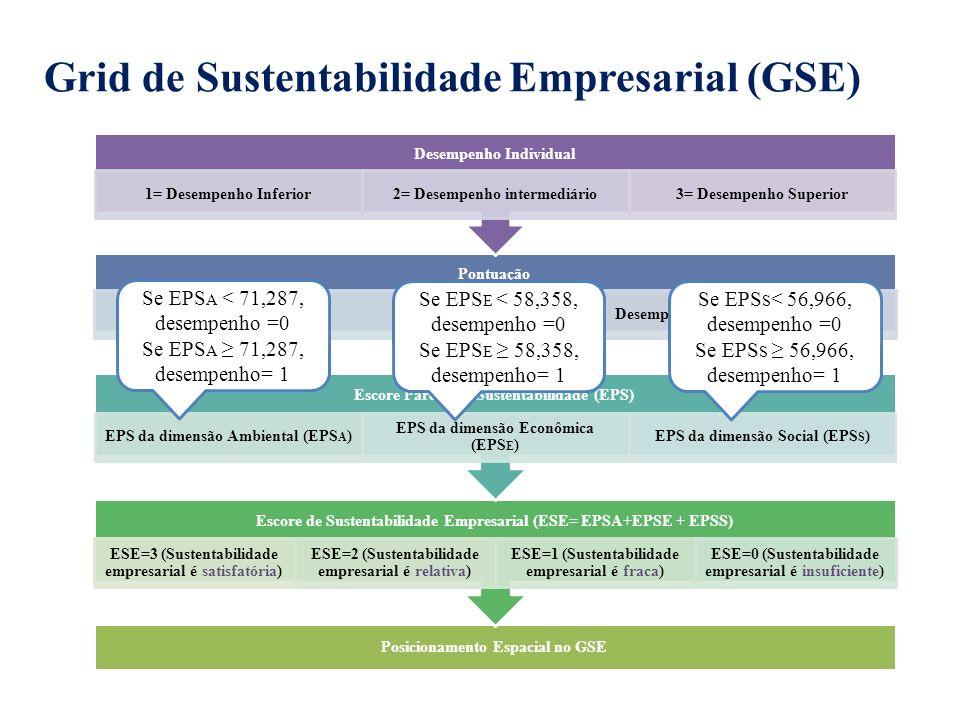 Grid de Sustentabilidade Empresarial (GSE)