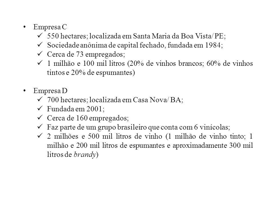 Empresa C 550 hectares; localizada em Santa Maria da Boa Vista/ PE; Sociedade anônima de capital fechado, fundada em 1984;