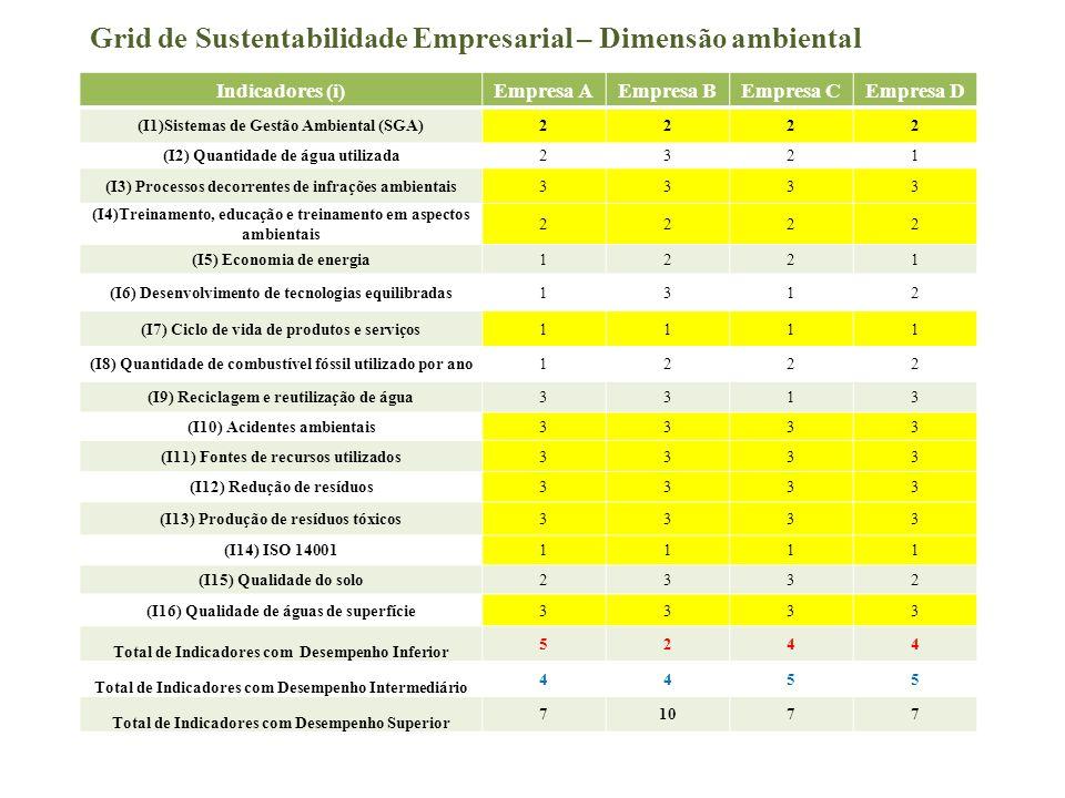 Grid de Sustentabilidade Empresarial – Dimensão ambiental