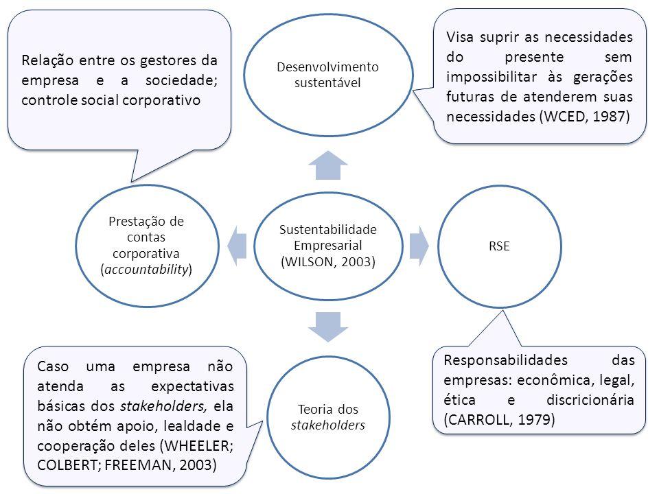 Relação entre os gestores da empresa e a sociedade; controle social corporativo