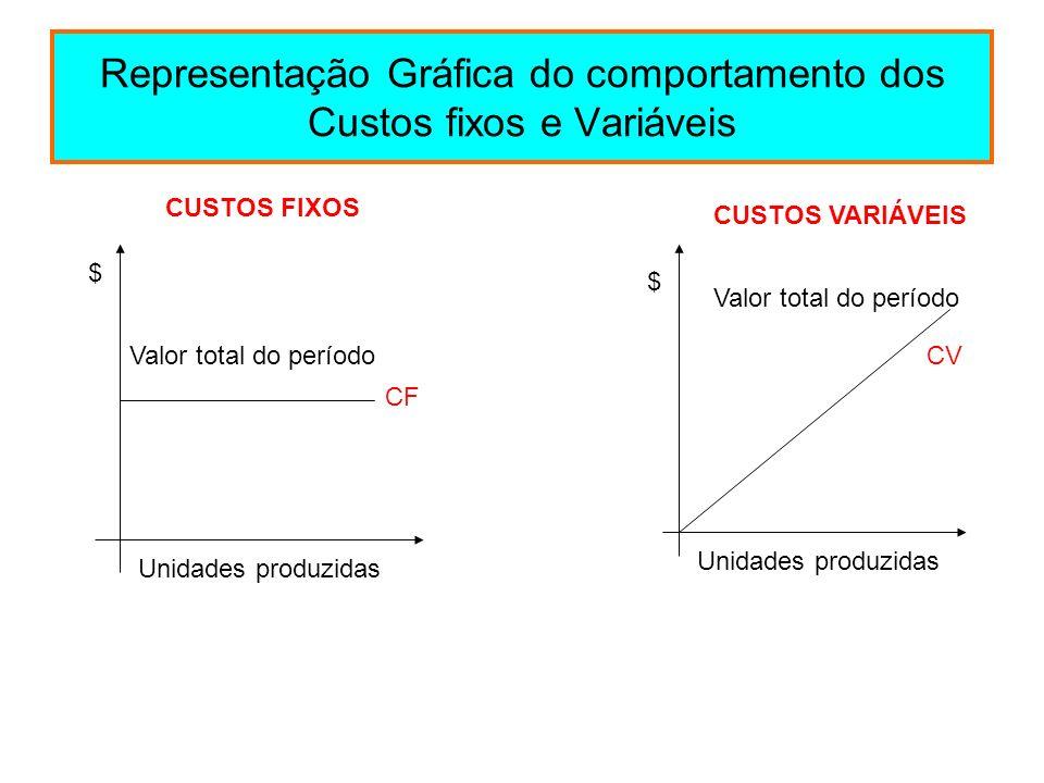 Representação Gráfica do comportamento dos Custos fixos e Variáveis