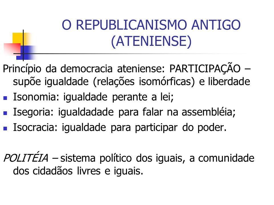 O REPUBLICANISMO ANTIGO (ATENIENSE)
