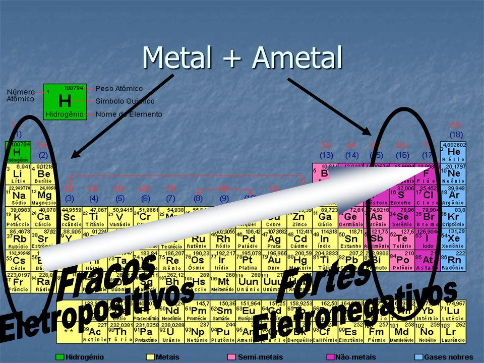 Metal + Ametal Fracos Fortes Eletropositivos Eletronegativos