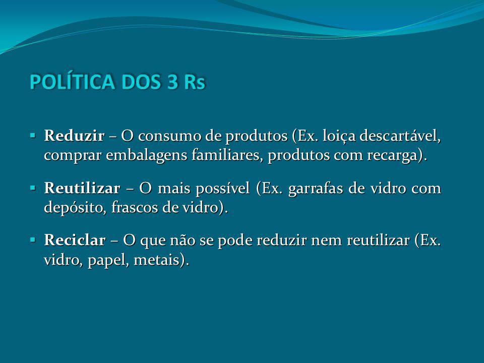 POLÍTICA DOS 3 Rs Reduzir – O consumo de produtos (Ex. loiça descartável, comprar embalagens familiares, produtos com recarga).