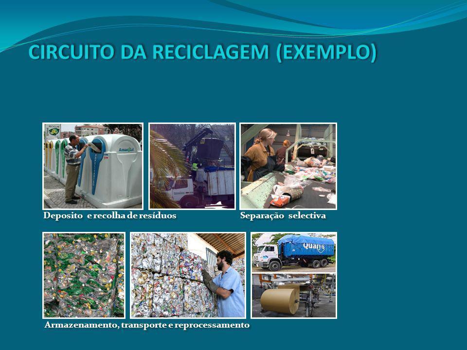 CIRCUITO DA RECICLAGEM (EXEMPLO)