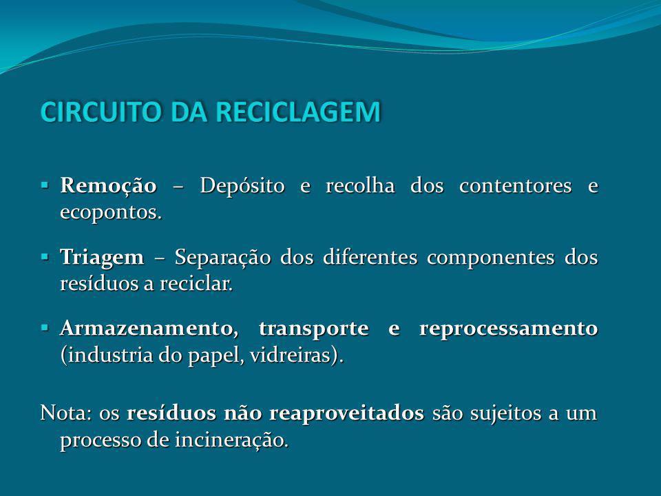 CIRCUITO DA RECICLAGEM