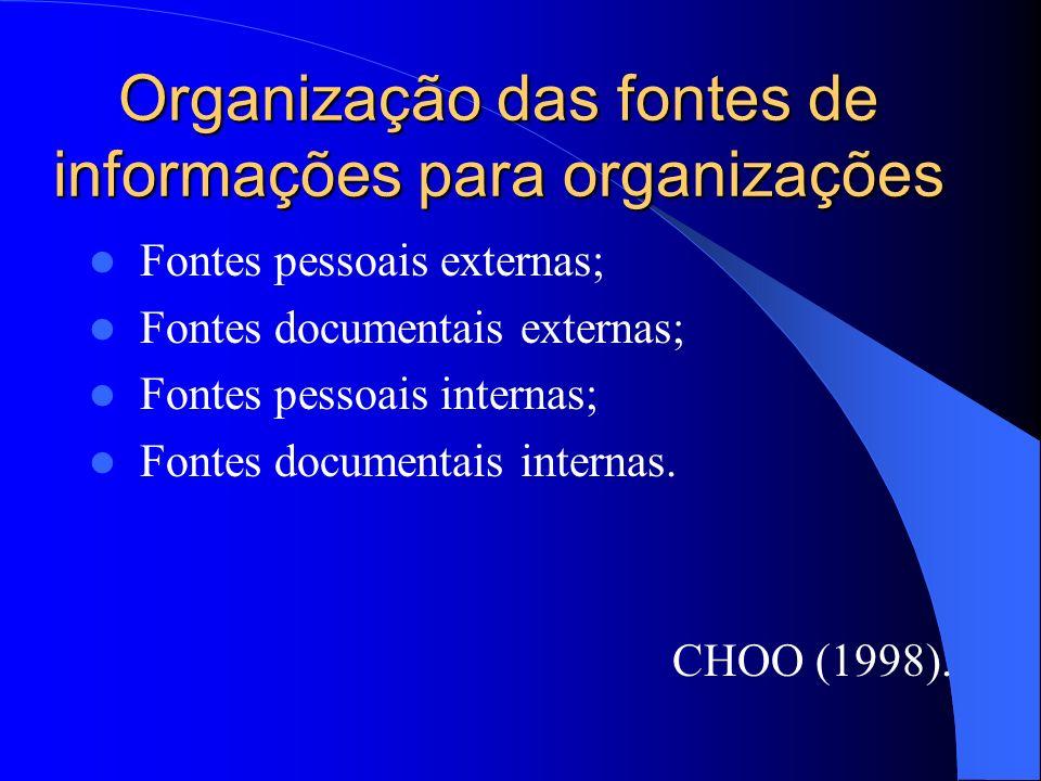 Organização das fontes de informações para organizações
