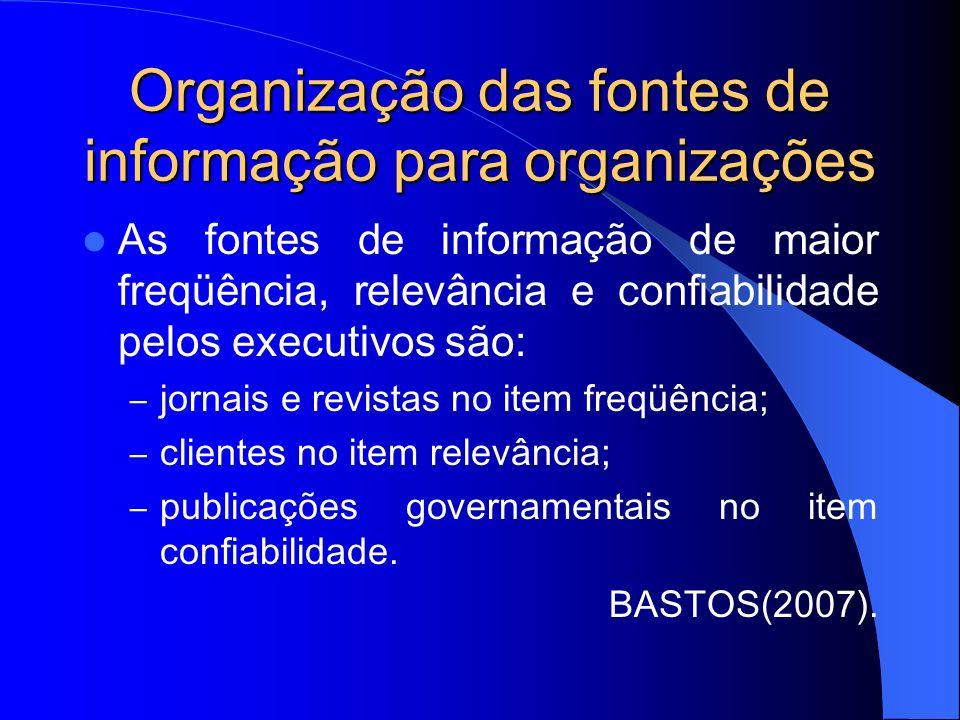 Organização das fontes de informação para organizações