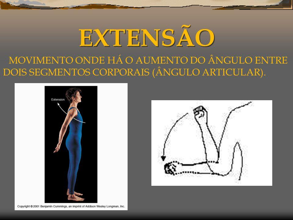 EXTENSÃO MOVIMENTO ONDE HÁ O AUMENTO DO ÂNGULO ENTRE DOIS SEGMENTOS CORPORAIS (ÂNGULO ARTICULAR).