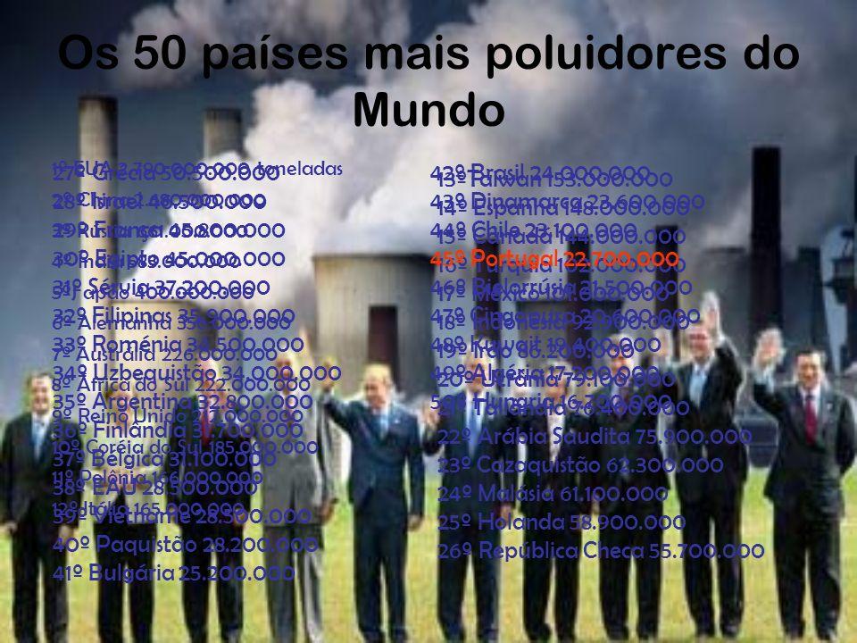 Os 50 países mais poluidores do Mundo