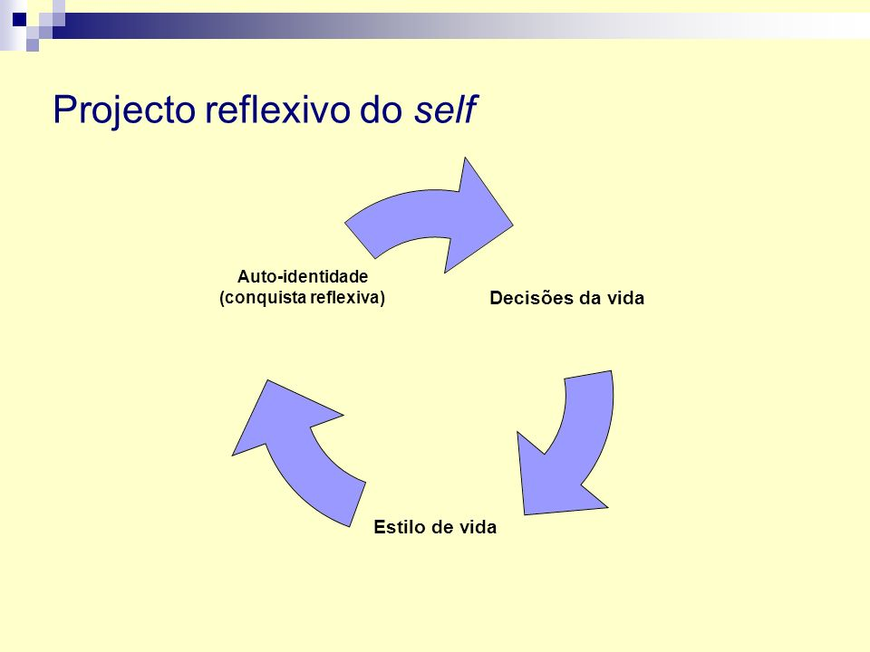 Projecto reflexivo do self