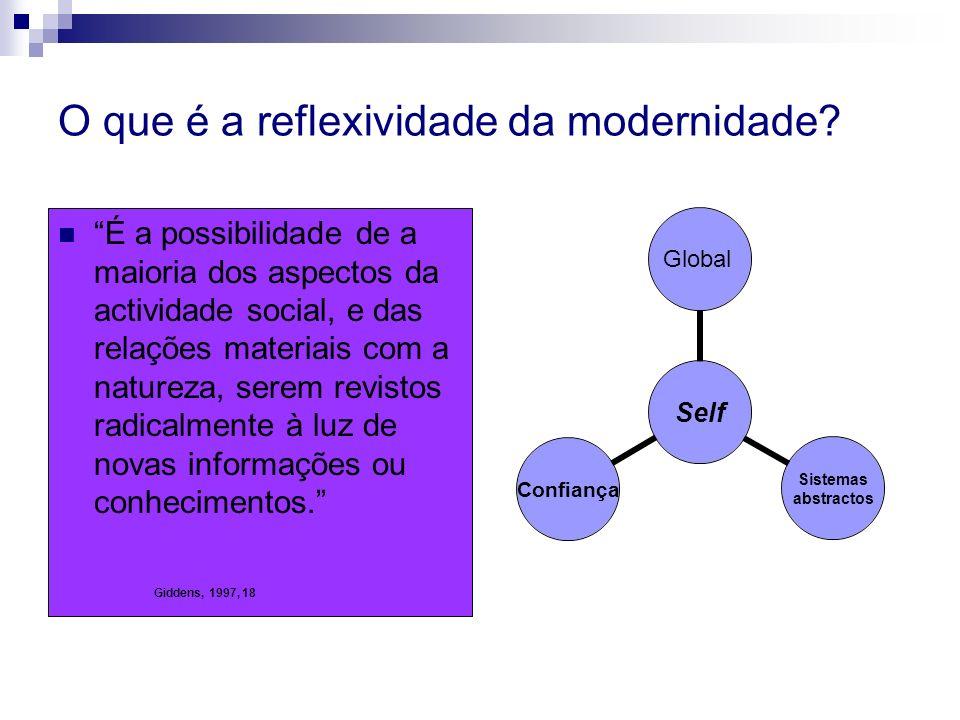 O que é a reflexividade da modernidade