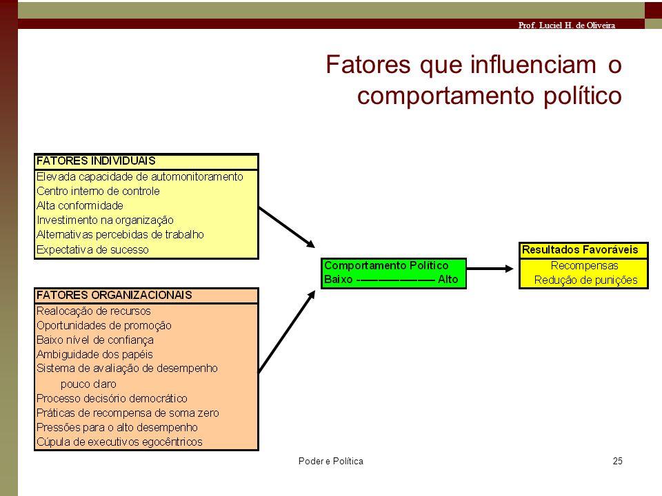 Fatores que influenciam o comportamento político