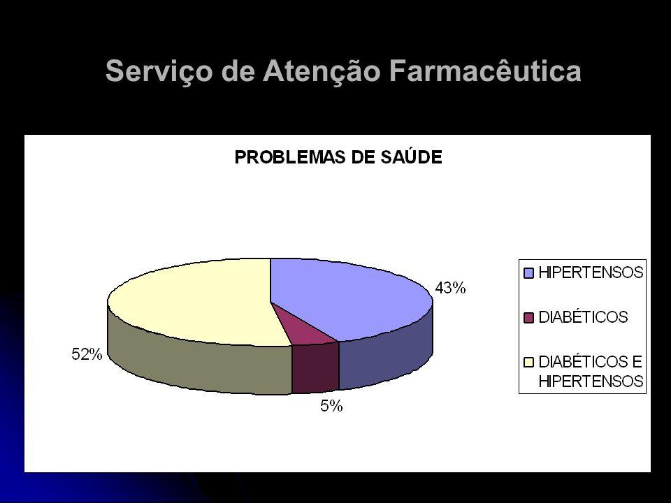 Serviço de Atenção Farmacêutica