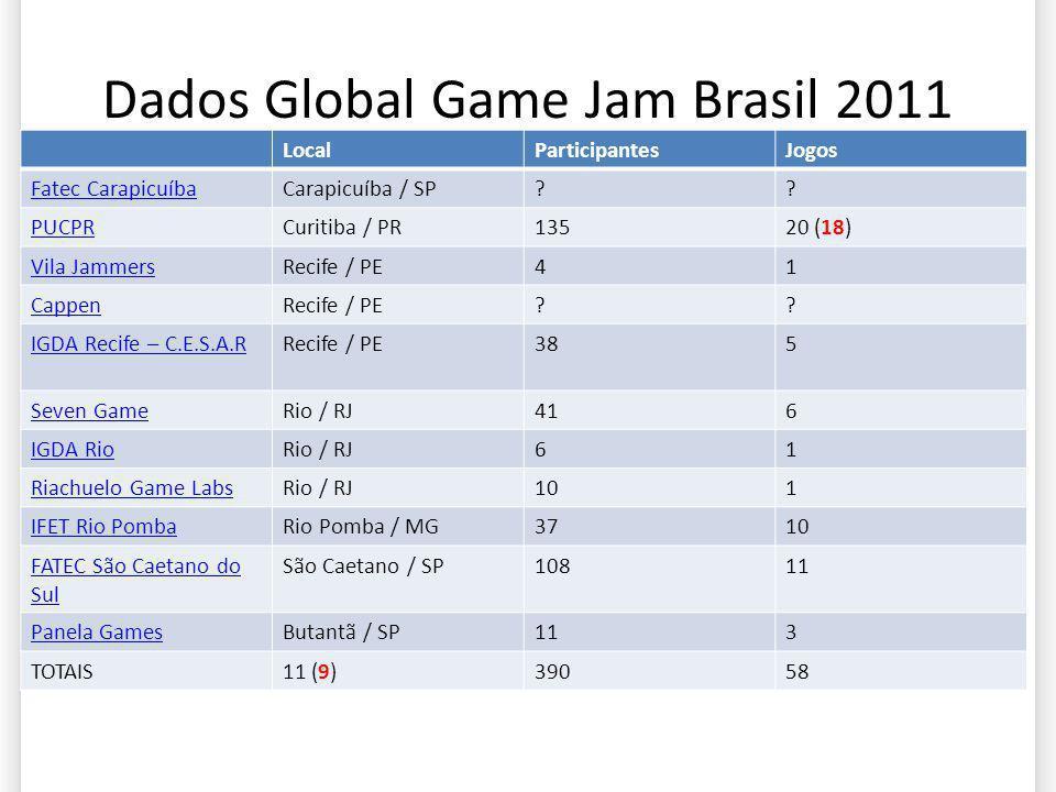 Dados Global Game Jam Brasil 2011