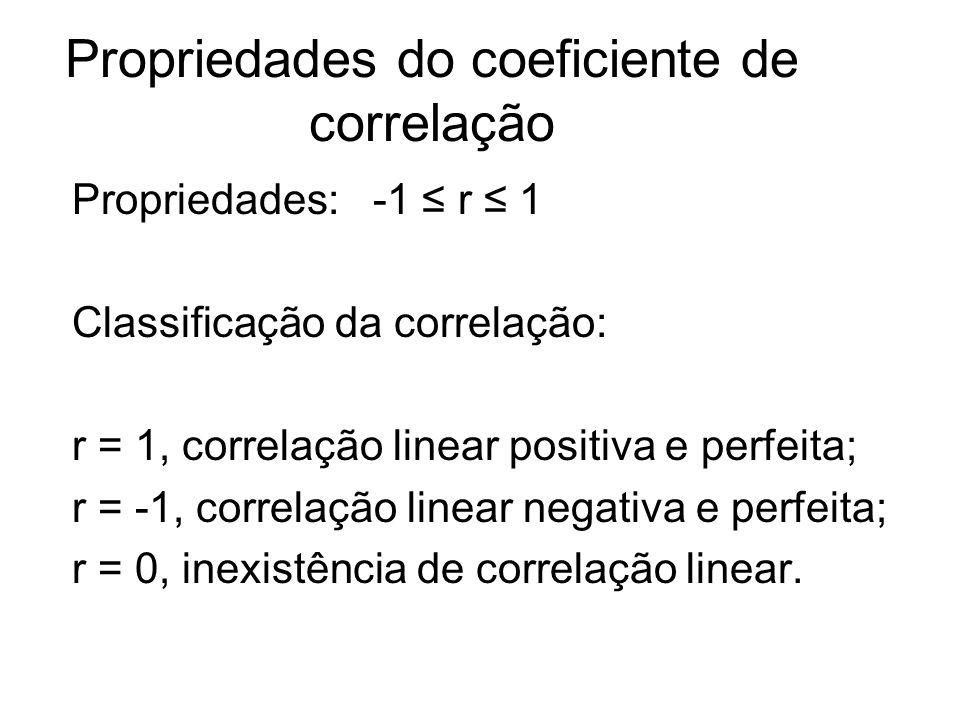 Propriedades do coeficiente de correlação