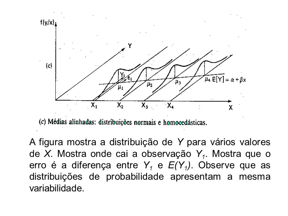 A figura mostra a distribuição de Y para vários valores de X