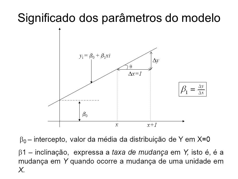 Significado dos parâmetros do modelo