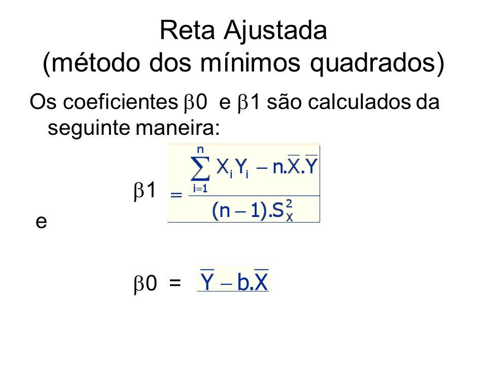 Reta Ajustada (método dos mínimos quadrados)