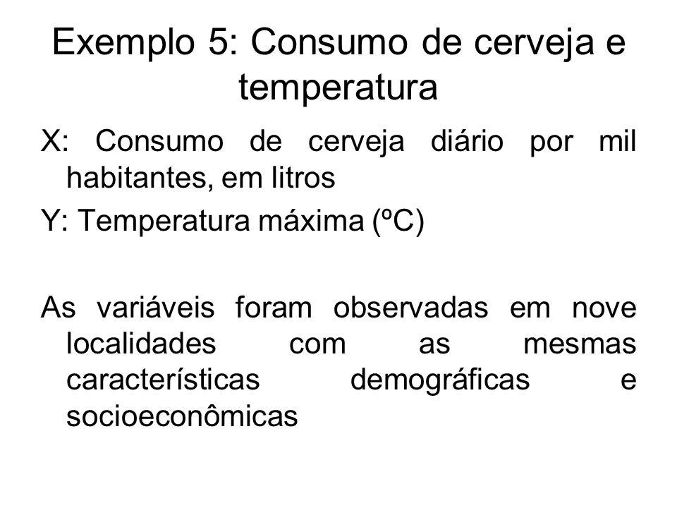 Exemplo 5: Consumo de cerveja e temperatura