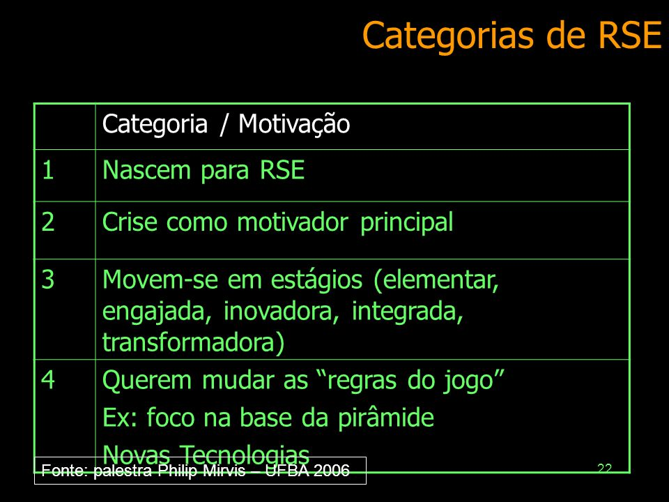 Categorias de RSE Categoria / Motivação 1 Nascem para RSE 2