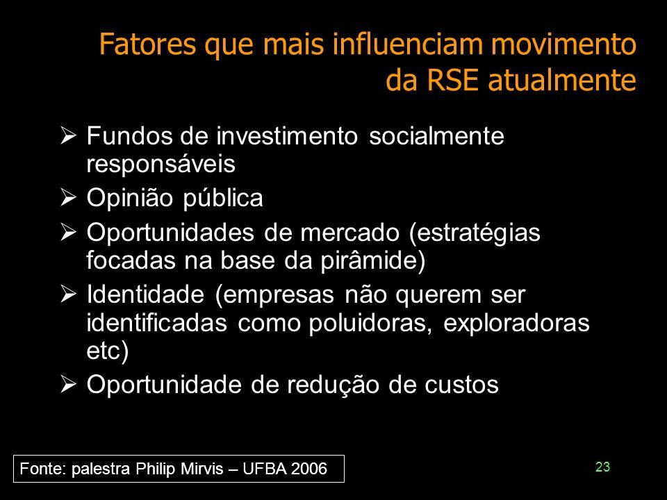 Fatores que mais influenciam movimento da RSE atualmente
