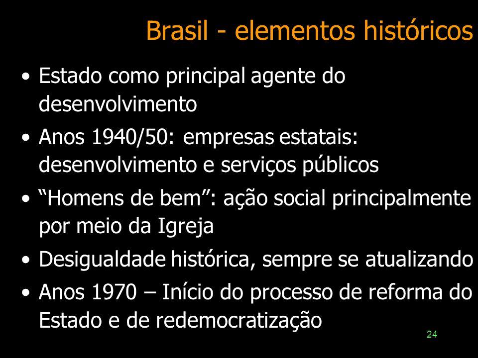 Brasil - elementos históricos