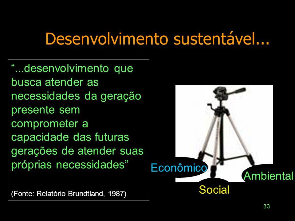 Desenvolvimento sustentável...