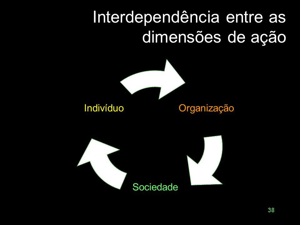 Interdependência entre as dimensões de ação