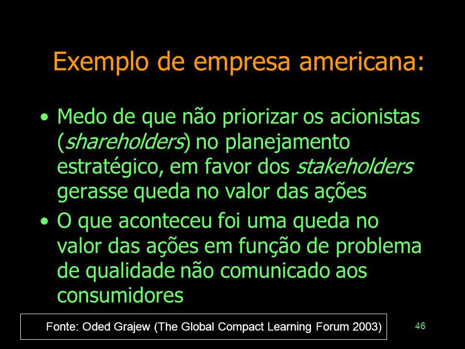 Exemplo de empresa americana: