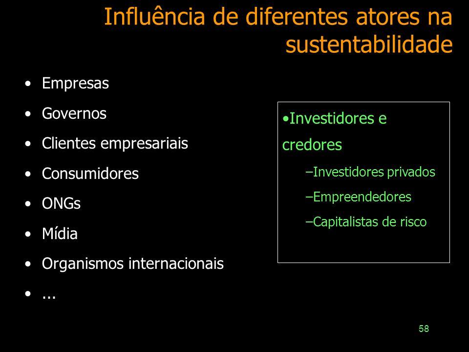 Influência de diferentes atores na sustentabilidade
