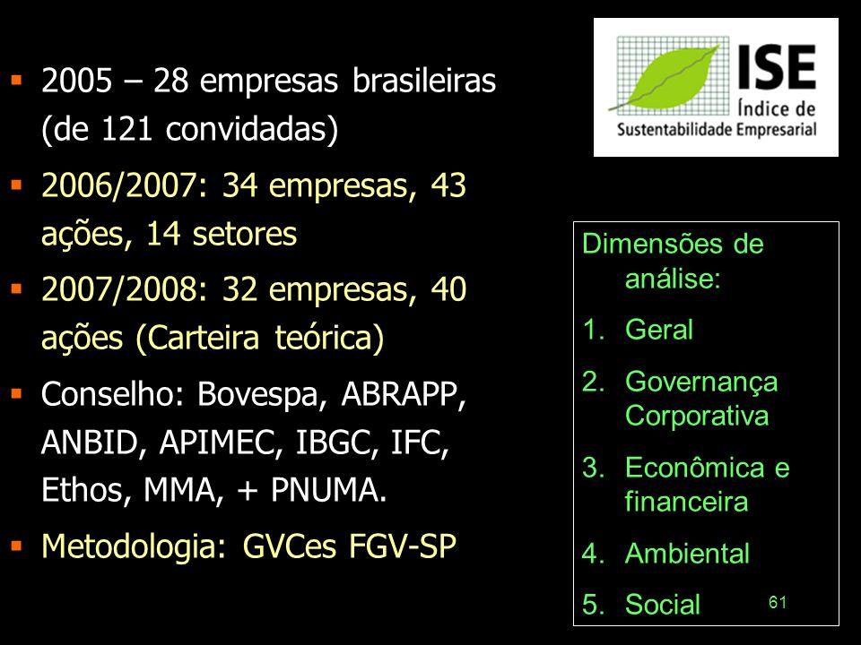 2005 – 28 empresas brasileiras (de 121 convidadas)