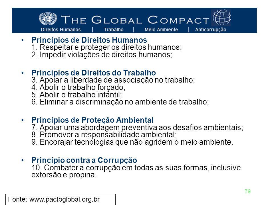 Princípios de Direitos Humanos 1