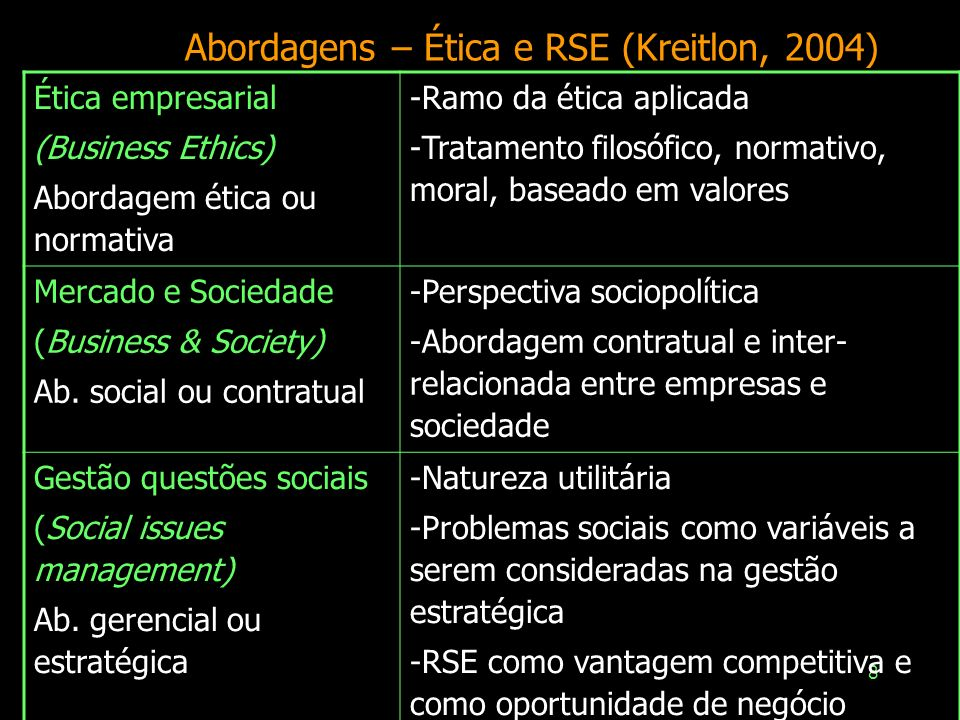 Abordagens – Ética e RSE (Kreitlon, 2004)