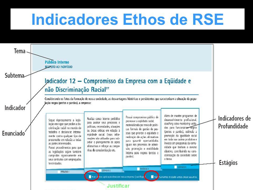 Indicadores Ethos de RSE