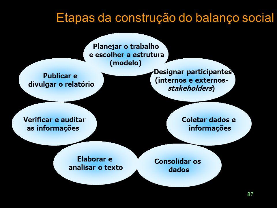Etapas da construção do balanço social