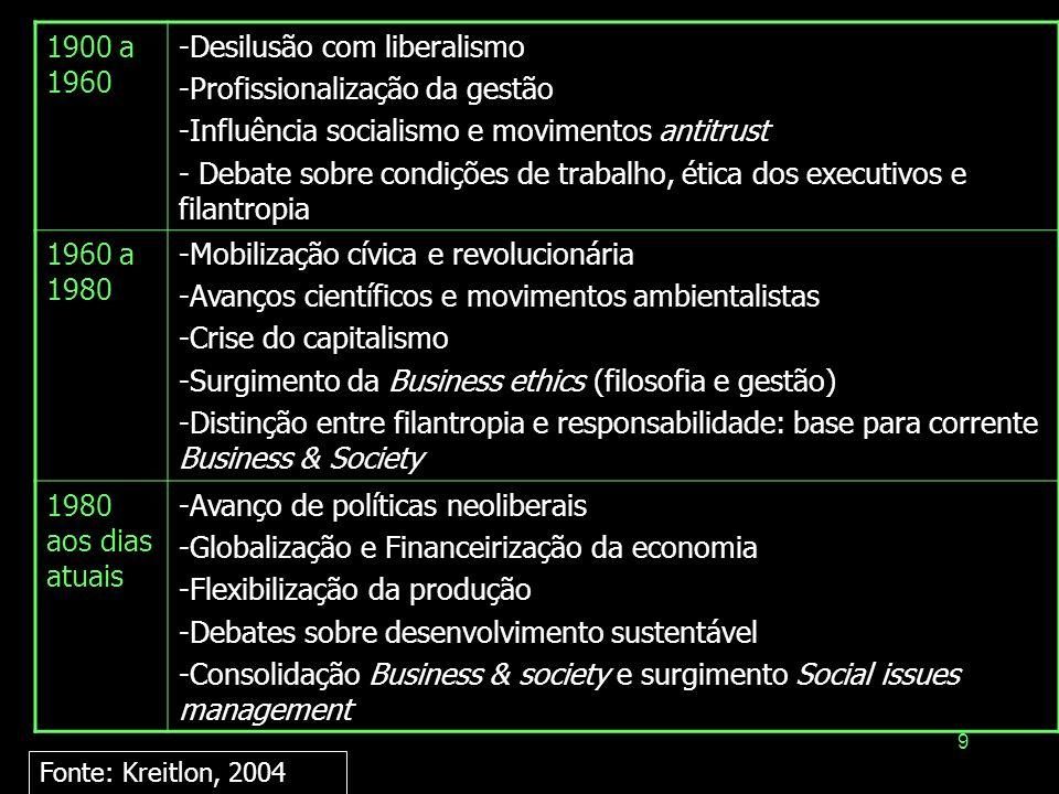 Desilusão com liberalismo Profissionalização da gestão
