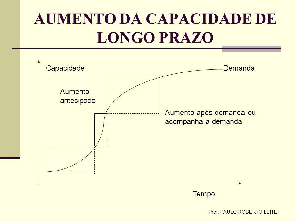 AUMENTO DA CAPACIDADE DE LONGO PRAZO