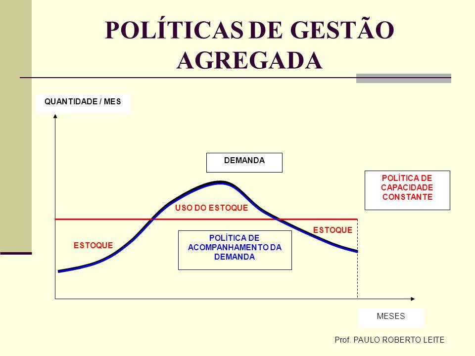 POLÍTICAS DE GESTÃO AGREGADA