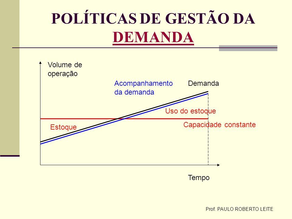 POLÍTICAS DE GESTÃO DA DEMANDA