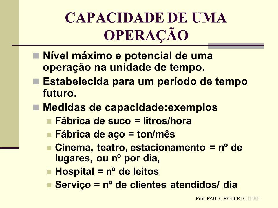 CAPACIDADE DE UMA OPERAÇÃO