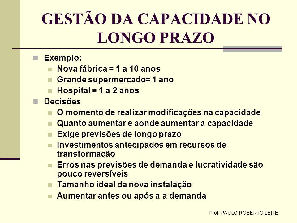 GESTÃO DA CAPACIDADE NO LONGO PRAZO